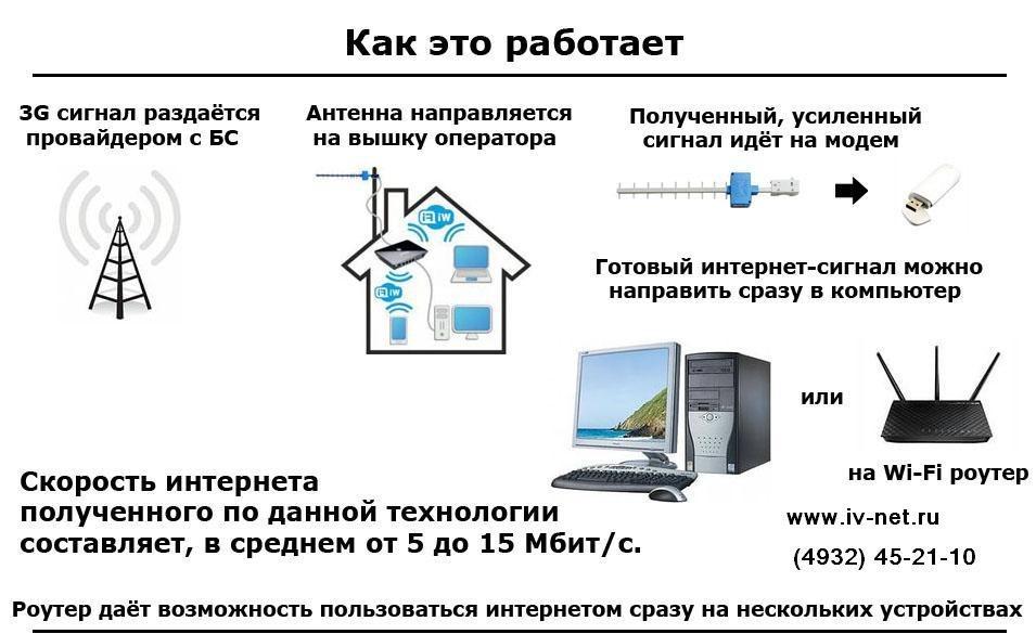 Интернет в своем доме своими руками 645