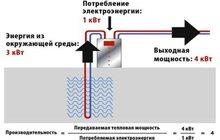Тепловой насос вода-воздух