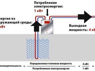 Скачать бесплатно foto  Тепловой насос вода-воздух 32608046 в Краснодаре