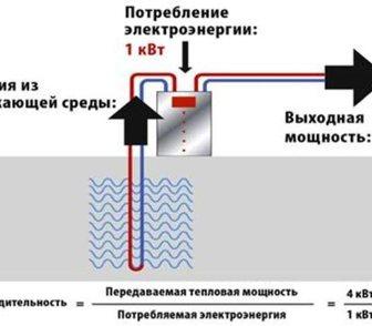 Изображение в   Тепловой насос –   - отопление без газа  в Краснодаре 0