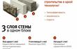 Трехслойный Теплоэффективный Блок-имеет фактурный
